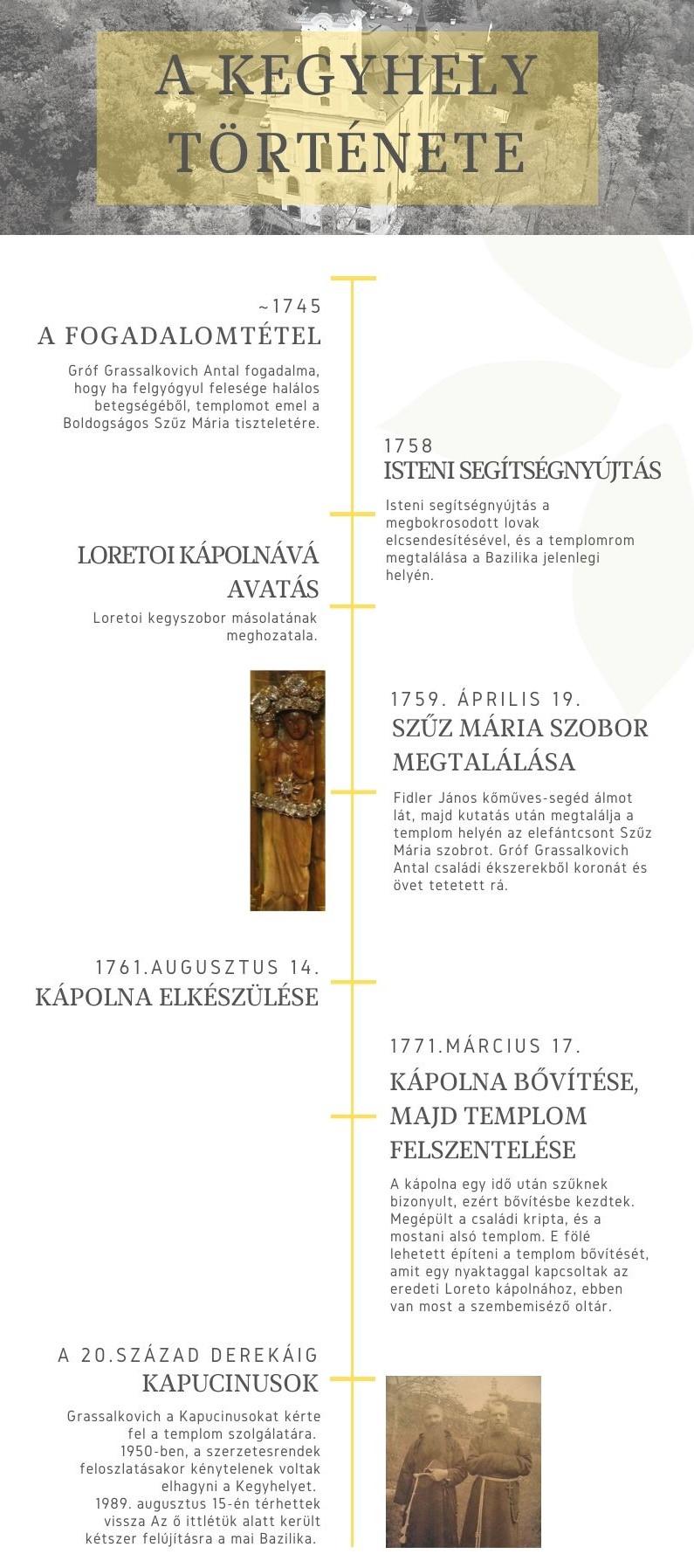 kegyhely története infografika